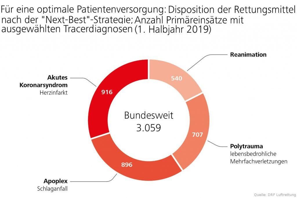 """Disposition der Rettungsmittel nach der """"Next-Best""""-Alarmierungsstrategie"""