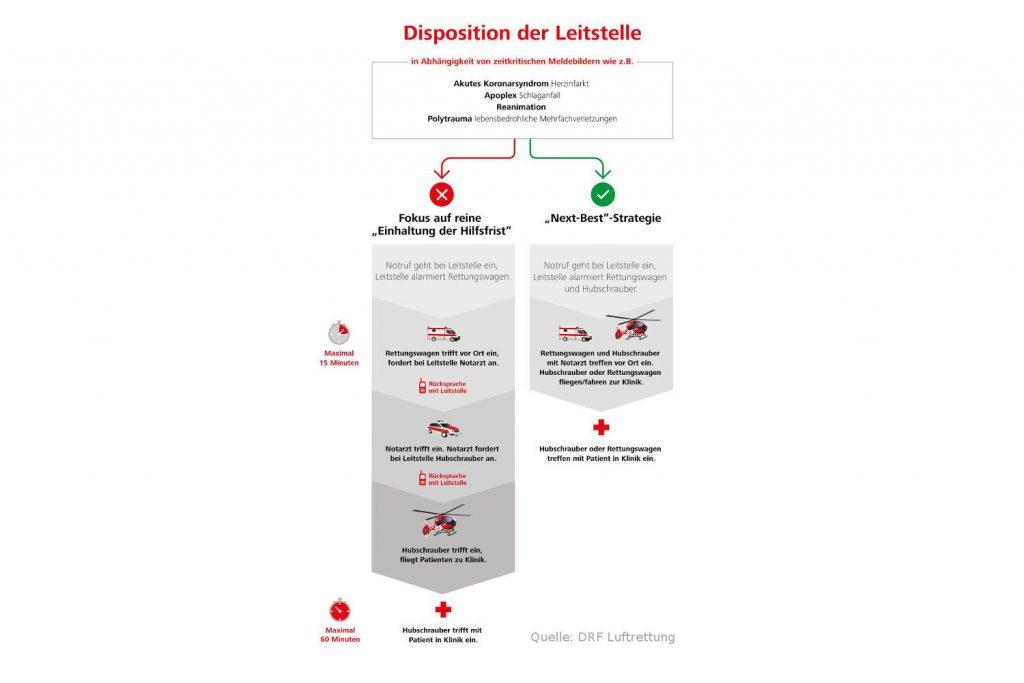 Disposition der Leitstelle