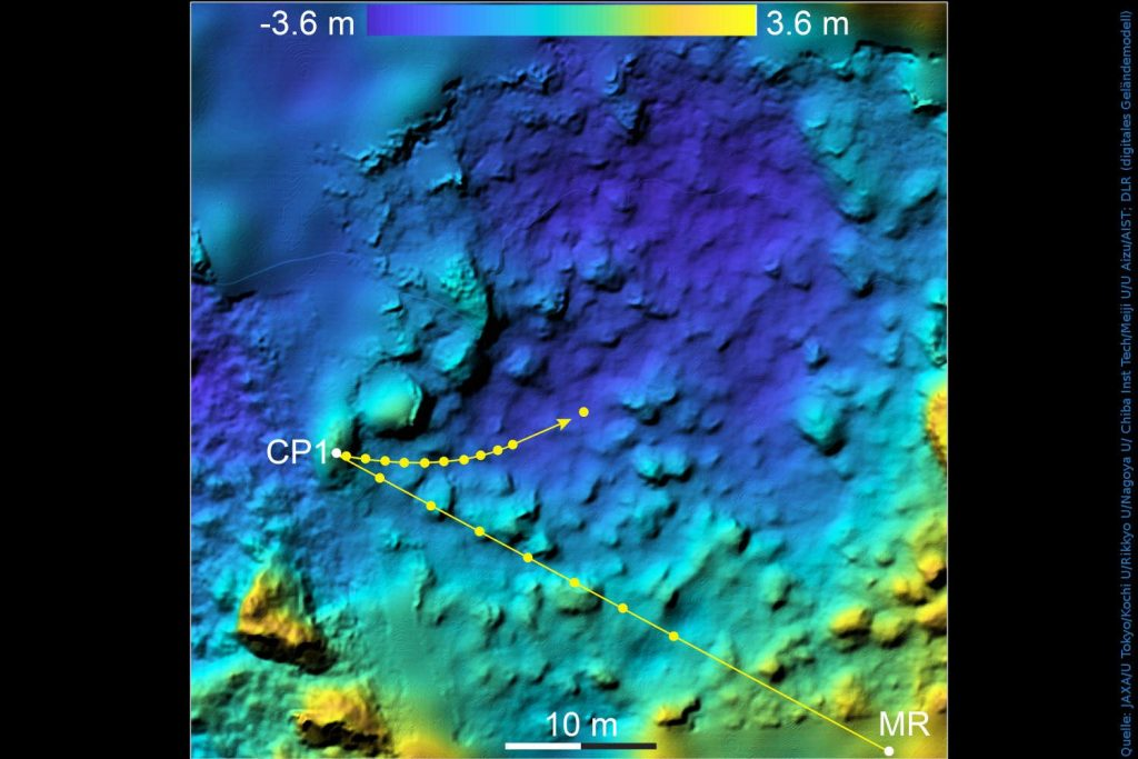 MASCOTs Abstieg und Weg über die Oberfläche von Ryugu: Die Darstellung zeigt ein digitales Geländemodell der Landestellenumgebung, in der die Höhenunterschiede von minus 3,6 Metern bis plus 3,6 Metern – bezogen auf ein Referenzniveau – farblich kodiert sind. Der Bildausschnitt ist nach Norden ausgerichtet, das Gebiet befindet sich etwa bei 300 Grad östlicher Länge und 30 Grad südlicher Breite von Ryugu.