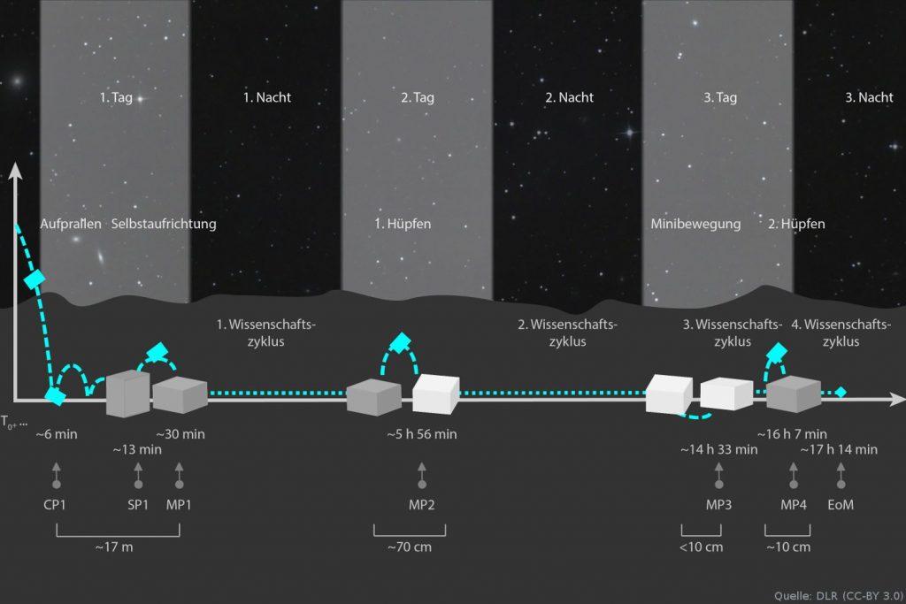 MASCOTs 17 Stunden auf der Oberfläche von Ryugu