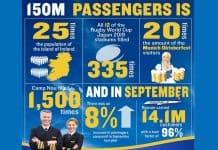 """Ryanair bietet """"Millions-In-The-Air-Sale"""" für Flüge"""