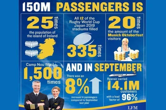 Ryanair bietet