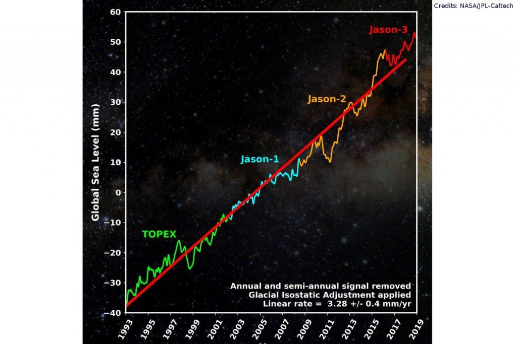 Jason OSTM: Das Diagramm zeigt den Globalen WERBUNG Anstieg des Meeres seit Anfang der 1990er Jahre aus den Daten von Jason-2/OSTM, seinen Vorläufermissionen sowie Jason-3.