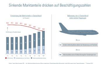 Deutsche Fluggesellschaften verzeichnen sinkende Marktanteile
