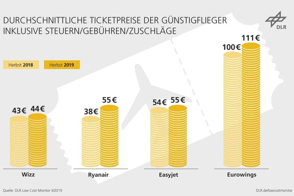 Entwicklung der Ticketpreise für Billigflieger ab Deutschland: Die ermittelte Preisspanne für Billigflieger ist im Herbst 2019 auf einen Stand von rund 44 bis 111 Euro gestiegen nach 38 bis 100 Euro im Herbst 2018.