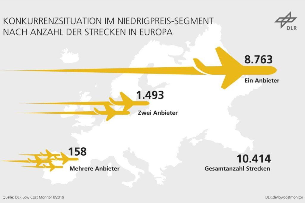 Konkurrenzsituation der Billigflieger: Trotz europaweit zunehmender Konkurrenz ist auf den meisten Strecken nur ein Low Cost-Anbieter unterwegs.