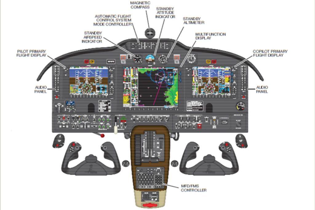 Übersicht des Garmin G-1000 Cockpits und der Bedieneinrichtungen.