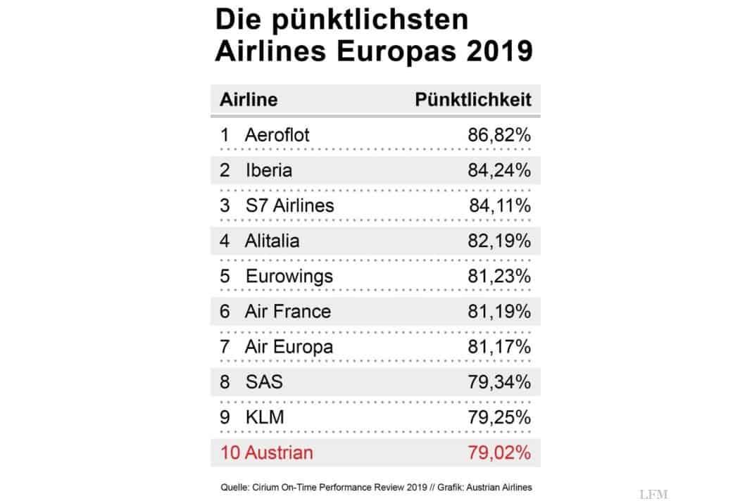 Die pünktlichsten Airlines Europas.