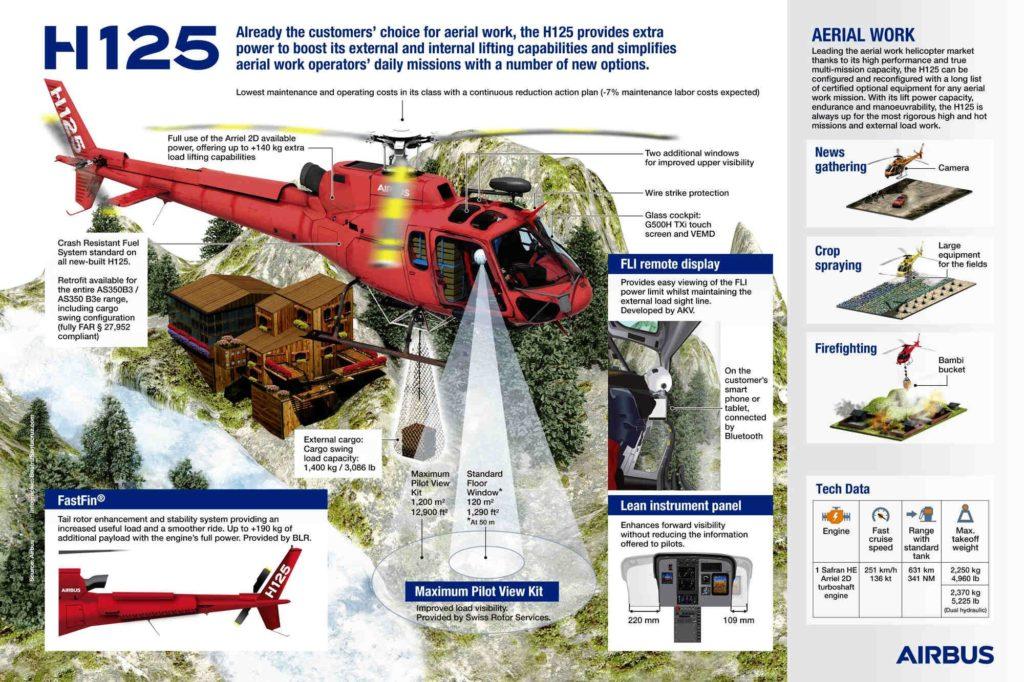 Airbus Helicopters verpasst H125 volle Triebwerks-Power