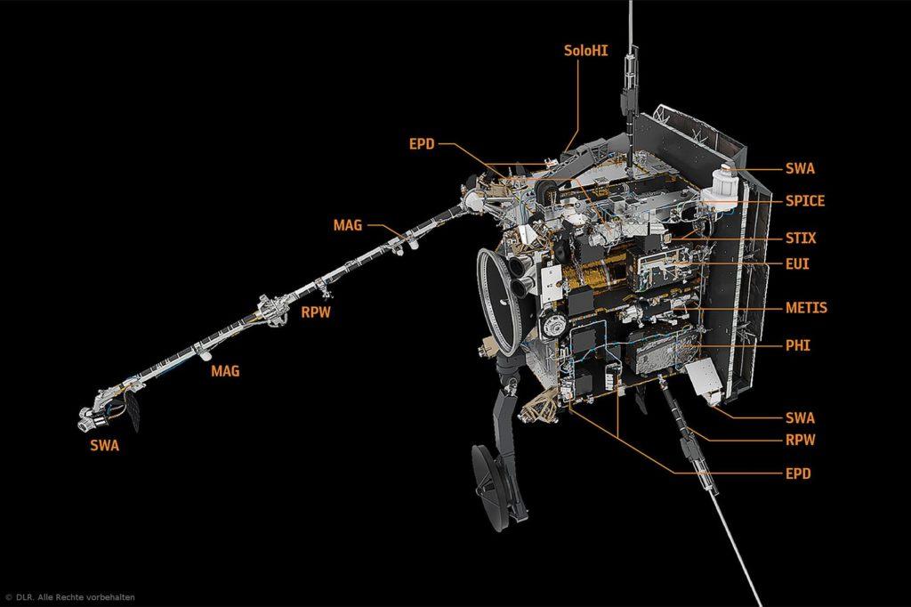 Die Instrumente an Bord von Solar Orbiter: Zehn Instrumente und zahlreiche Sensoren sollen Daten zur Erforschung der Heliosphäre liefern. An sechs Instrumenten sind deutsche Forschungseinrichtungen und Institute beteiligt: PHI, EUI METIS, SPICE, EPD und STIX.