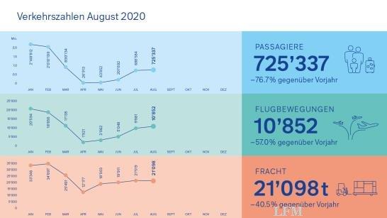 Verkehrszahlen August am Flughafen Zürich