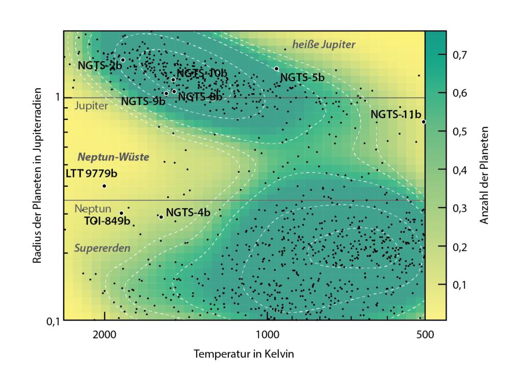 Exoplaneten nach Radius und Temperatur
