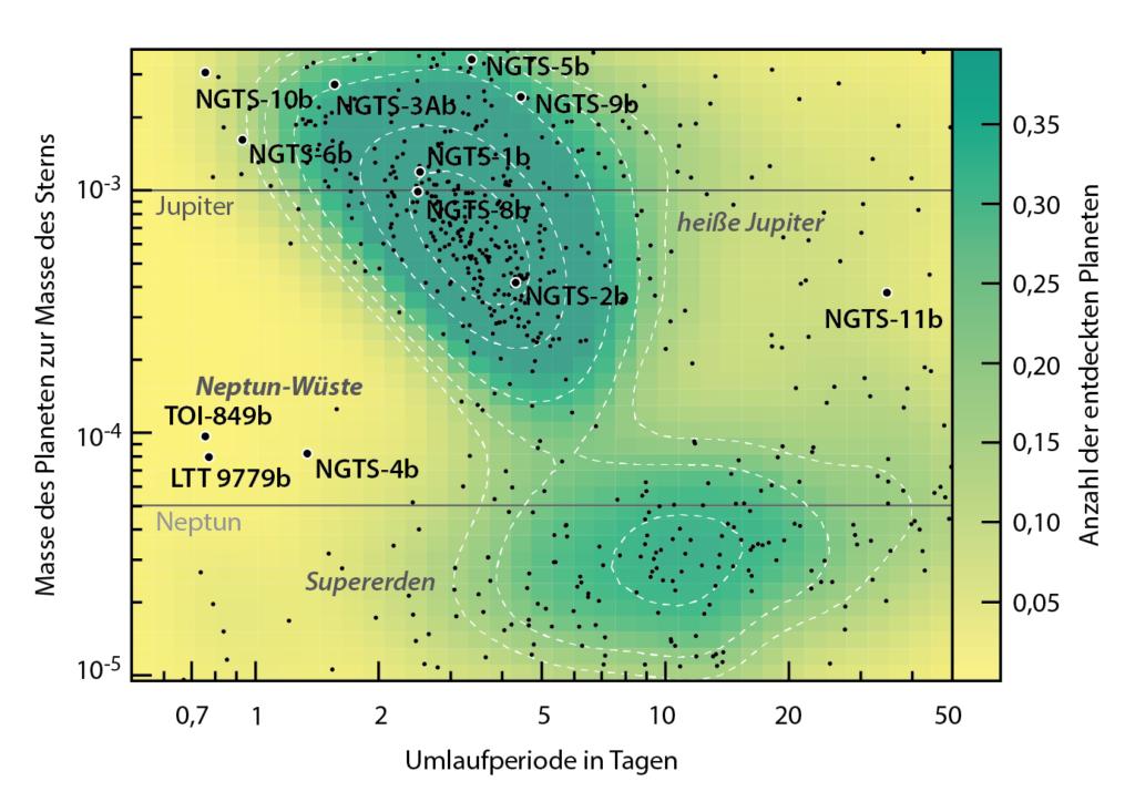 Verteilung der Exoplaneten nach Masse und Umlaufzeit