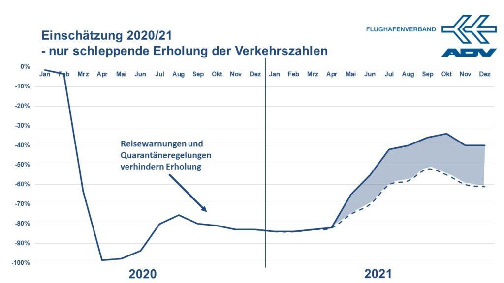 Die Passagierzahlen werden 2021 höchstens die Hälfte des 2019er Niveaus erreichen.
