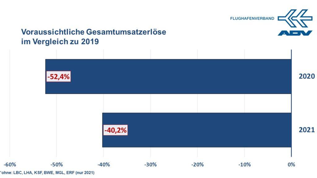 Gesamtumsatzerlöse für 2020: –52,4% | Gesamtumsatzerlöse für 2021: –40,2%