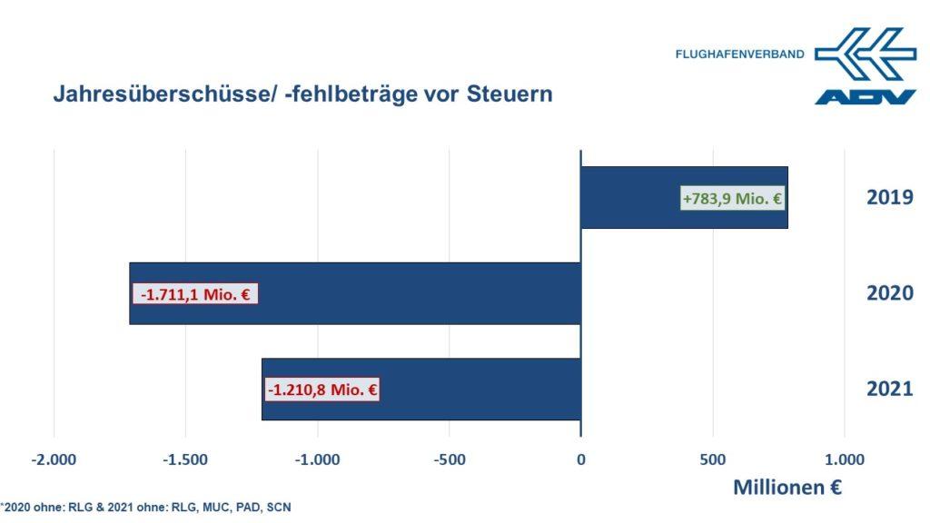 Jahresfehlbeträge für 2020: –1.711 Mio. € | Jahresfehlbeträge für 2021: –1.211 Mio. €