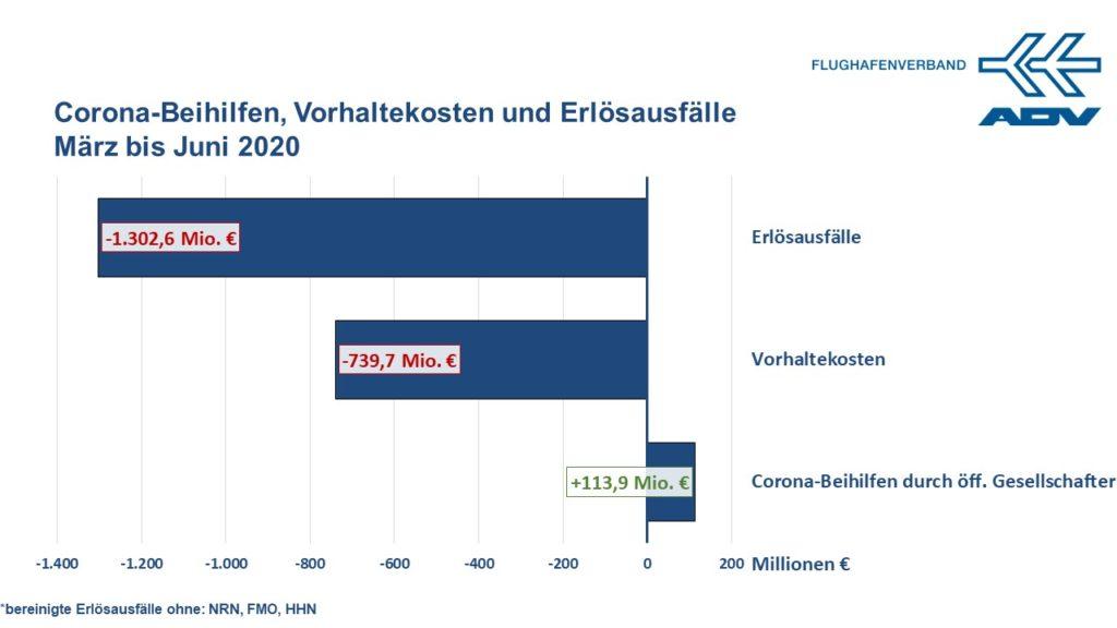 Erlösausfälle von März bis Juni 2020: ca. 1.300 Mio. € | Vorhaltekosten von März bis Juni 2020: ca. 740 Mio. € | Erhaltene staatl. Beihilfen für März bis Juni 2020: ca. 15 Mio. € (exkl. BER)