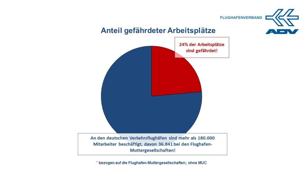 Mitarbeiter an Flughäfen 2020: > 180.000 MA | Anteil gefährdeter Arbeitsplätze 2020/21: bis zu ¼