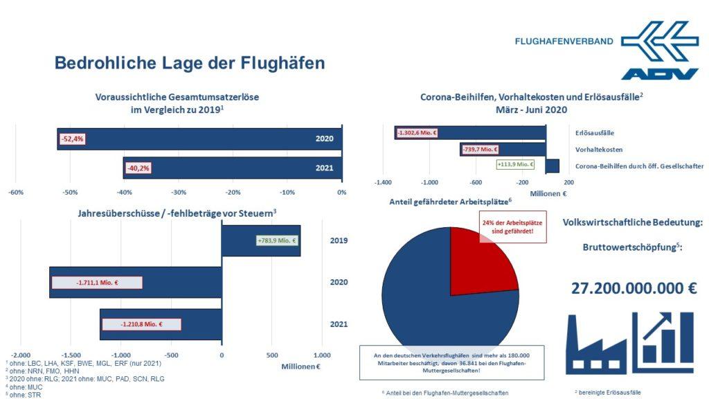 Kennzahlen deutsche Flughäfen