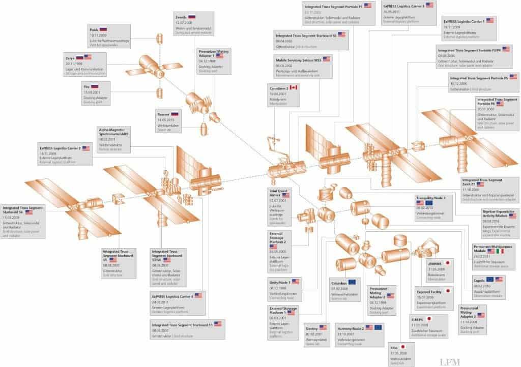 Aufbau der ISS in 20 Jahren