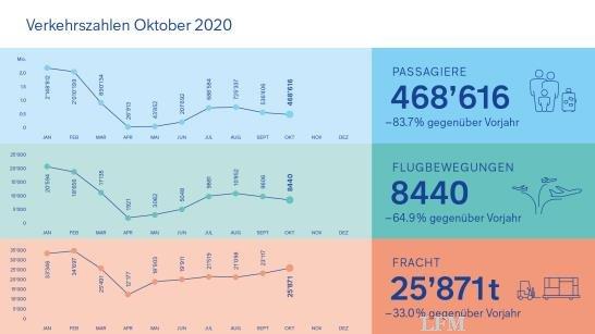 Verkehrszahlen Oktober