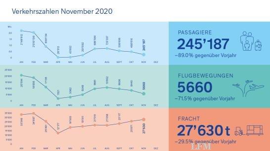 Flughafen Zürich: Verkehrsstatistik vom November
