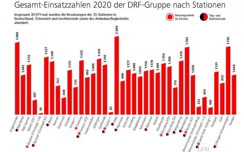 Gesamt-Einsatzzahlen der DRF-Gruppe nach Stationen