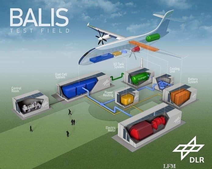BALIS-Testfeld: Schematische Darstellung des BALIS-Testfelds zur Entwicklung von Brennstoffzellen für die Luftfahrt.