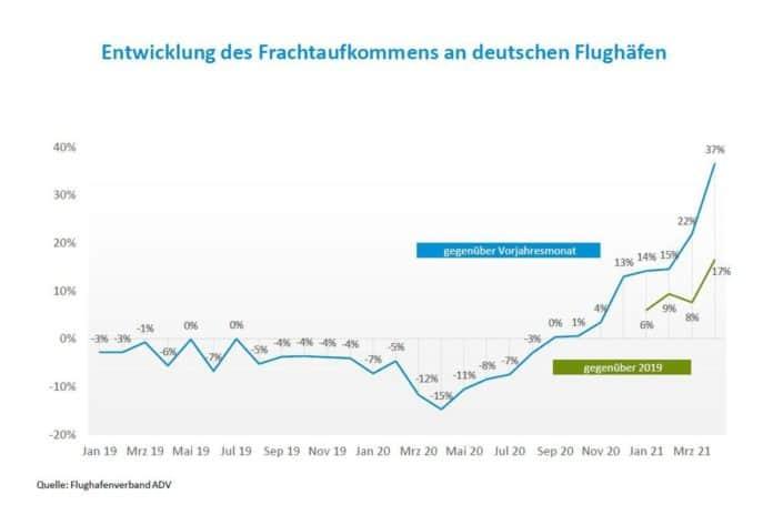 Entwicklung des Frachtaufkommens an deutschen Flughäfen